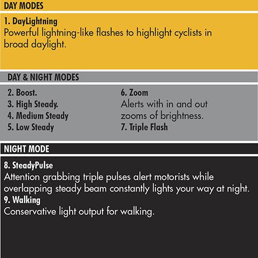 cygolite metro pro 1100 manual