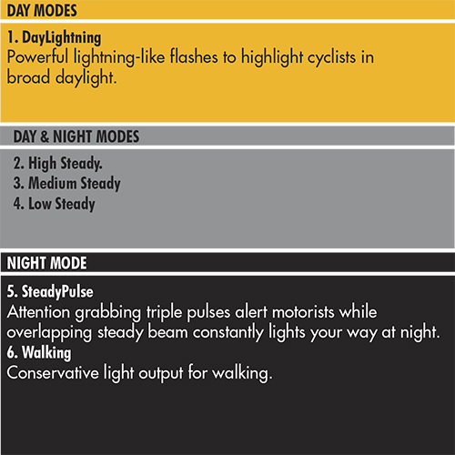 Ivanhoe Cycles Cygolite Metro 600 Lm Usb Head Light
